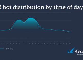 Bad bot distribution