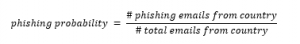 phishing calculation