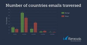 graph of countries that phishing emails traverse