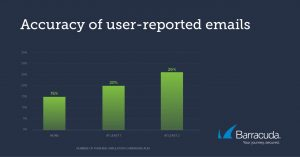 Accuracy of User-Reported Emails