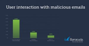 User Interaction with Malicious Emails